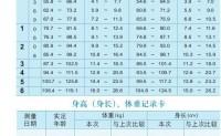 0-6岁孩子身高/体重参考表